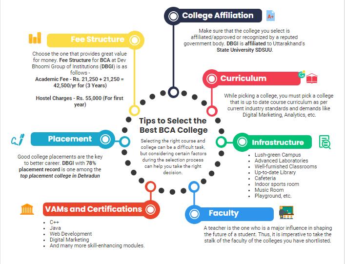 Reasons to pursue BCA at DBGI